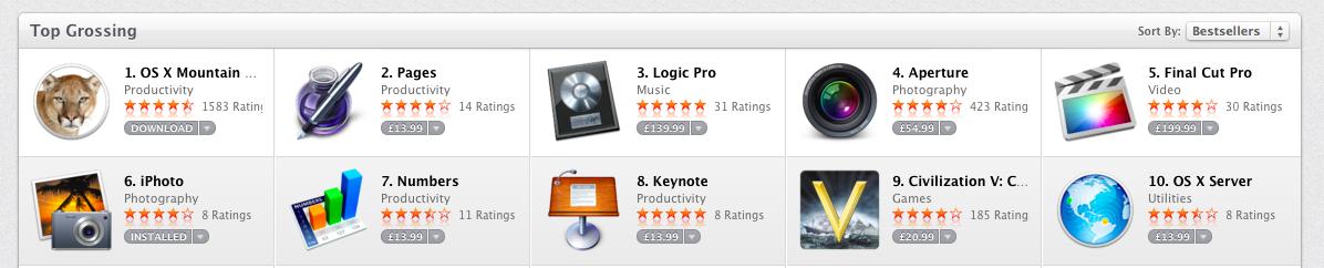 Top Grossing Apple Apps